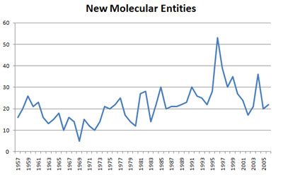NME graph