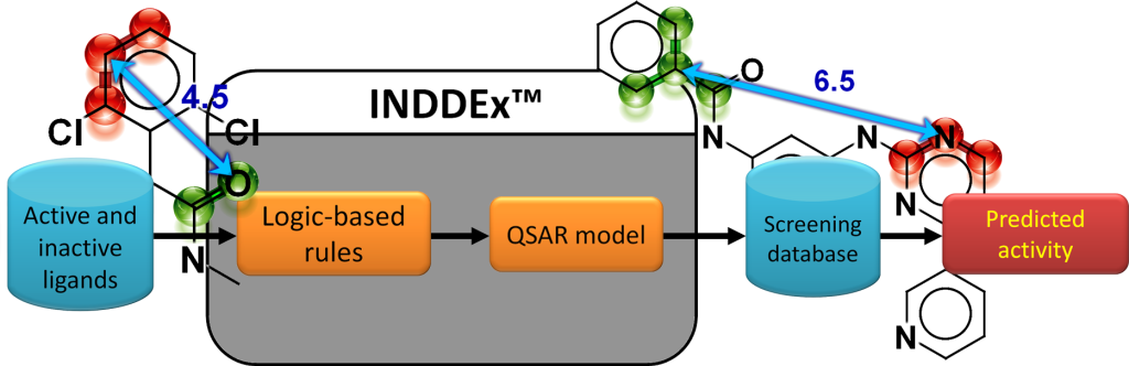 INDDEx (Investigational Novel Drug Discovery by Example)